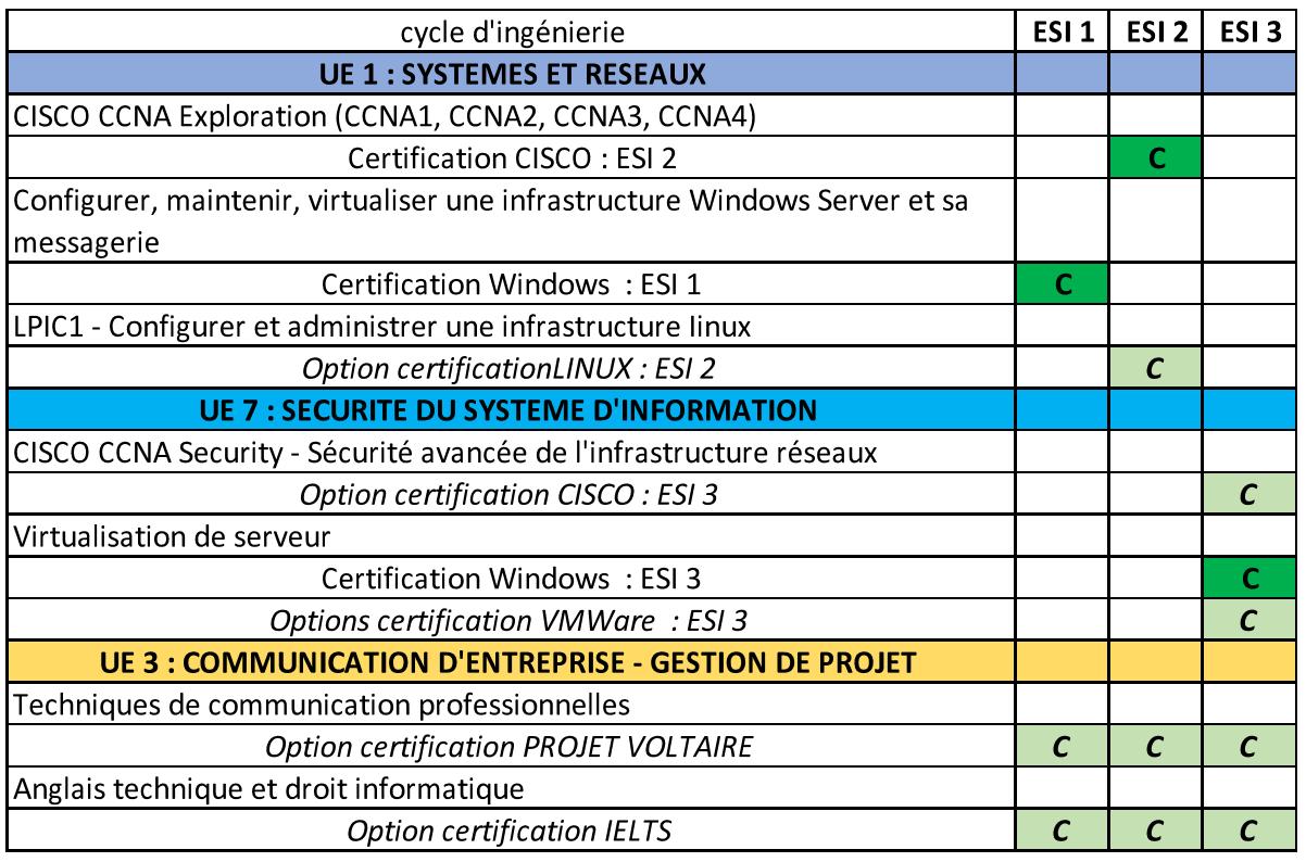 certification ESI